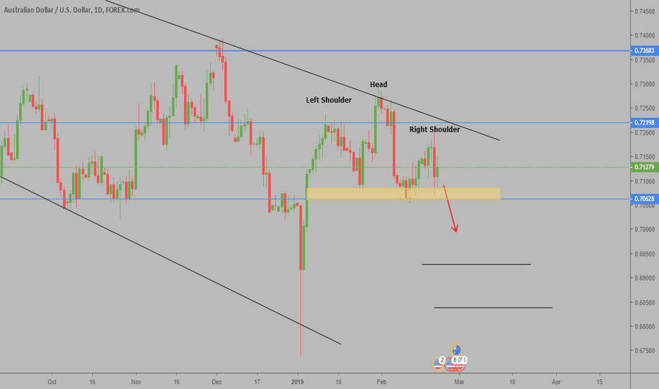 AUDUSD: AUDUSD is forming H&S on Daily Chart