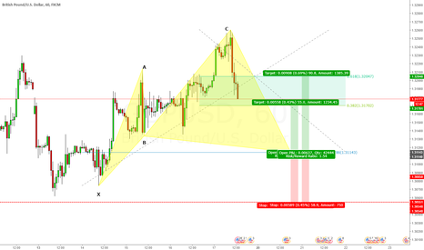 GBPUSD: GBPUSD Advanced Cypher Long @ 1.31143