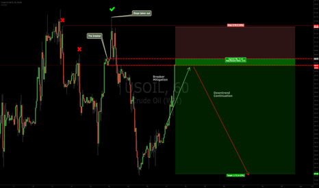 USOIL: Shorting the USOIL Breaker