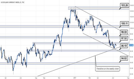 DXY: levels surrounding US CPI, Retail Sales and the FOMC