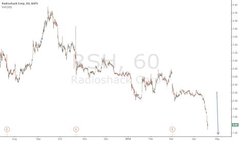 RSH: RSH Bankrupt