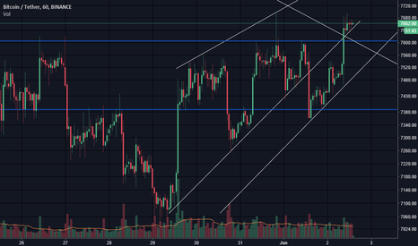 BTCUSDT: $BTC recovering #cryptocurrency #bitcoin