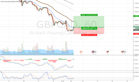 GBPCAD: M30 MA Crossover