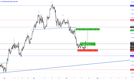 USDCAD: Breakout of side channel with high momentum