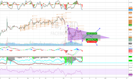 FB: FB - retracement off Triangle bottom