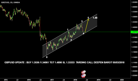 GBPUSD: GBPUSD READY TO FLY