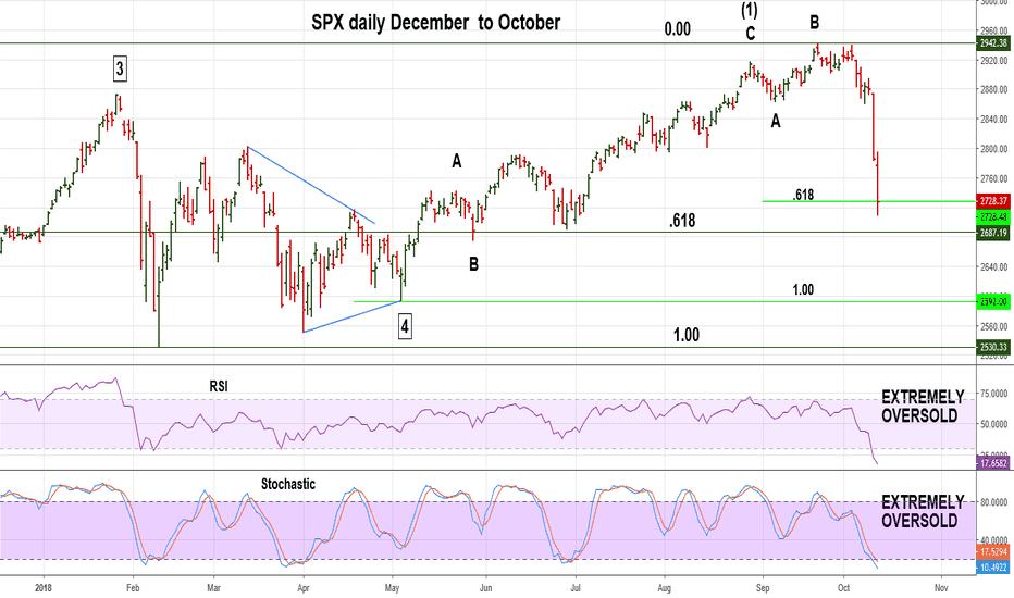 SPX: SPX Breaks Important Support - is the Stock Bull Market Dead?