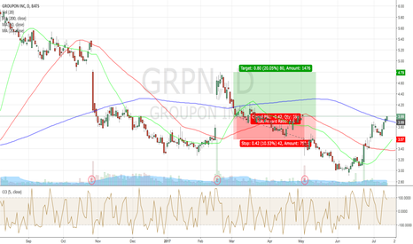 GRPN: is this a good potential trade for TF?