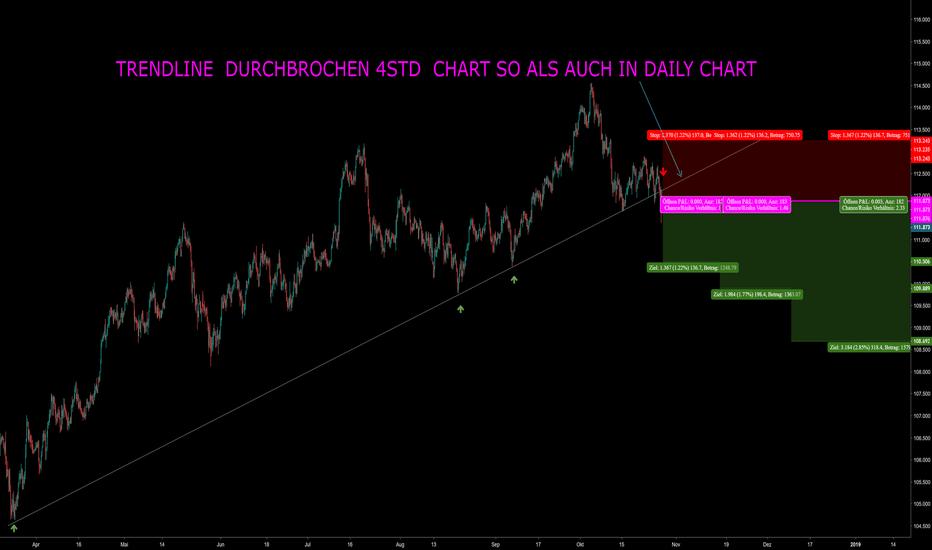 USDJPY: usd jpy short position trendline durcbrochen