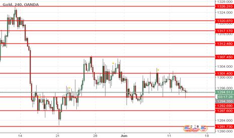 XAUUSD: XAU/USD: precios del oro están bajando