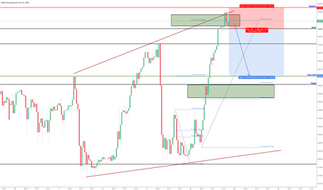 GBPJPY: GBPJPY Possible trade set up for next wk SHORT