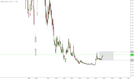 PWM: PWM noch in Range, fundamental allerdings sehr bullisch