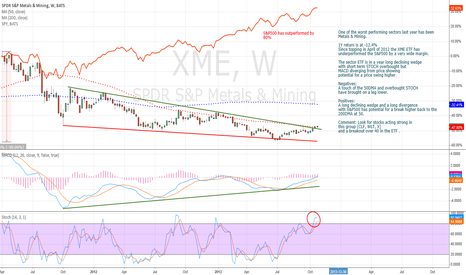 XME: Metals springing up!?