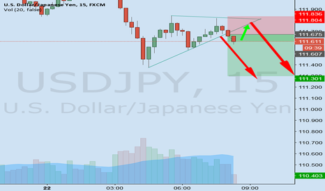 USDJPY: Quick USDJPY SHort