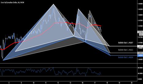 EURCAD: EUR.CAD - Multiple Trade Opportunities