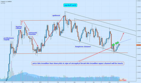 XCUUSD: copper wyckoff cycle