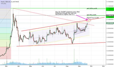 DASHBTC: DASHBTC Bittrex. Signal for short profit 24%