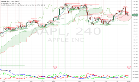 AAPL:  Condition of #AAPL is improving!