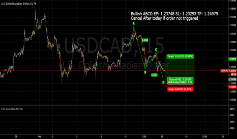 USDCAD: USDCAD ABCD Intraday