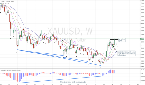 XAUUSD: Gold Chart Update: Weekly Buy Signal Hit