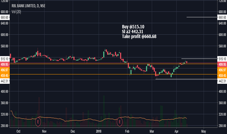 RBLBANK: Break out trade looking for price to bounce