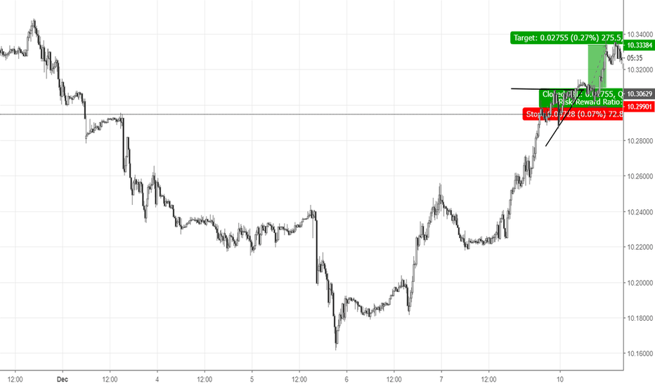 EURSEK: Ascending triangle intraday