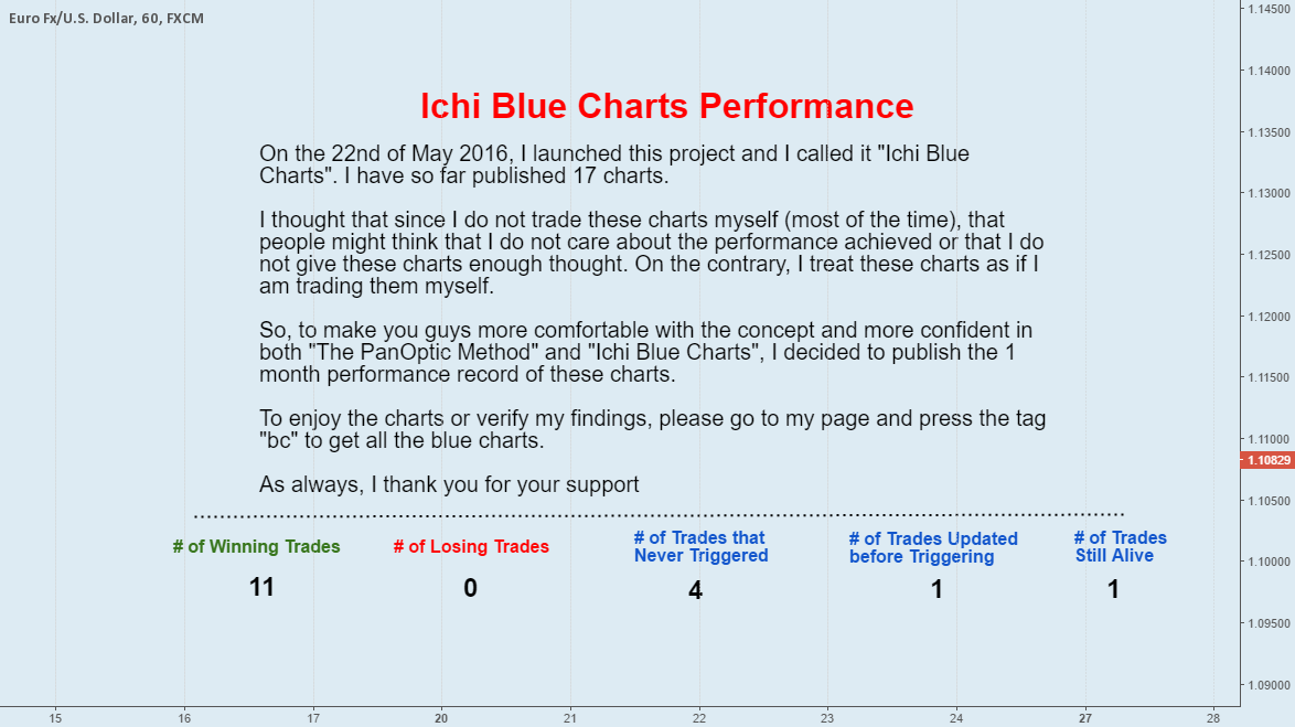 JUST ASK FOR IT ... Performance Record of Ichi Blue Charts...