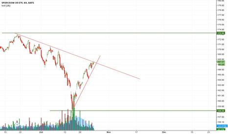 DIA: dia 1 hr chart