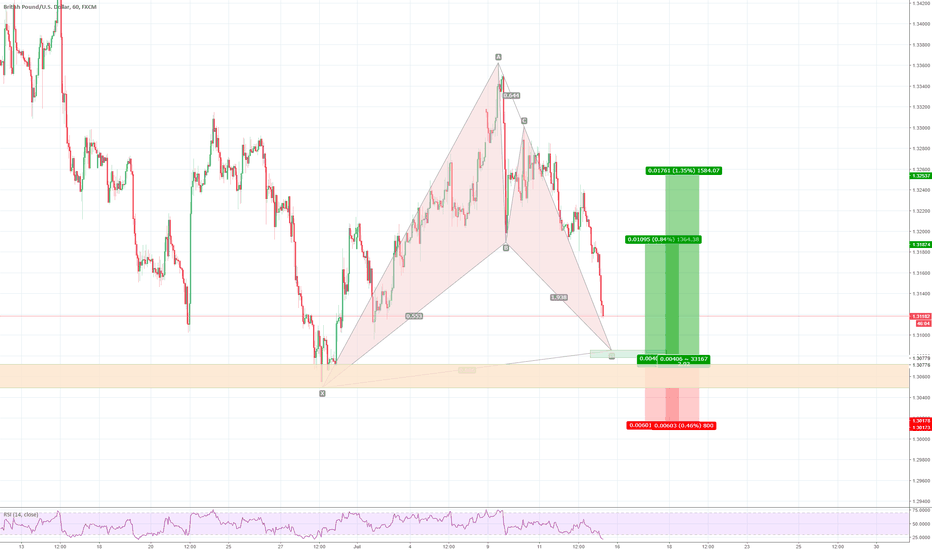 GBPUSD: GBPUSD, 1H, potential Bat pattern