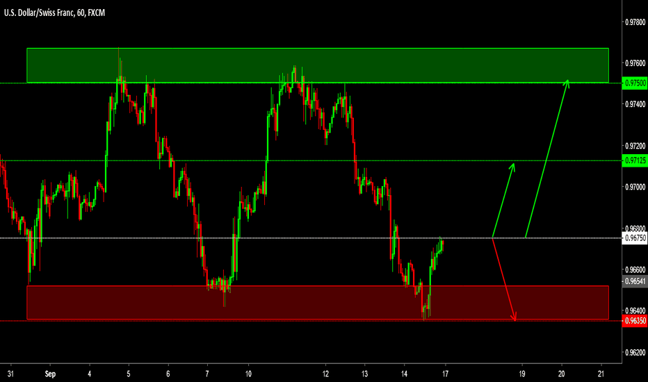 USDCHF: USDCHF short position idea