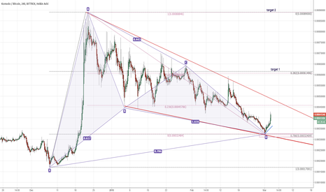 KMDBTC: KMDBTC bullish Gartley pattern