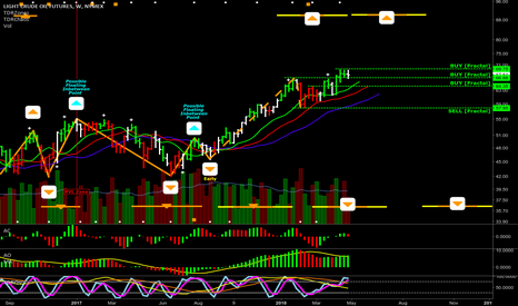 CL1!: TRADING: Crude weekly [Orange]