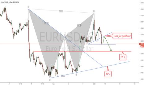 EURUSD: Bearish pattern
