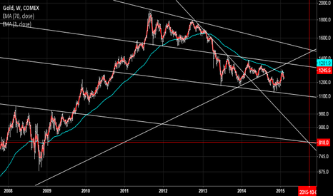 GC1!: Gold with long term trendline and moving average