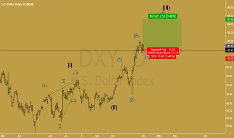 DXY: dollar index long