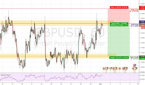 GBPUSD:  Range Trade Short GBPUSD