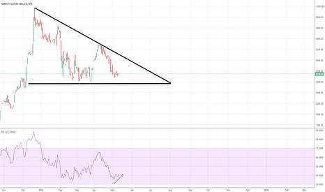MARUTI: Maruti - LONG - Descending Triangle