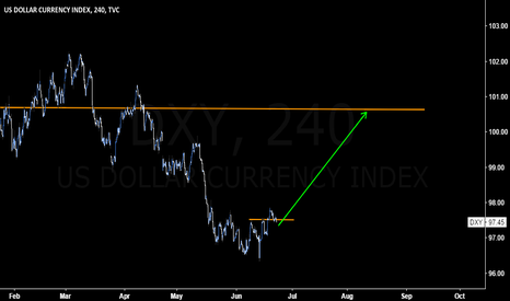 DXY: #DXY expect to go higher after breaking above 97.5
