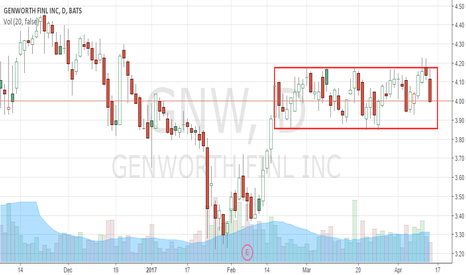 GNW: Rectangle Top formation