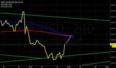 XAUUSD: GOLD Long. Most beautiful Chart