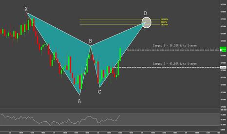AUDUSD: AUD.USD - Bearish Bat Pattern + Fibonacci Confluence