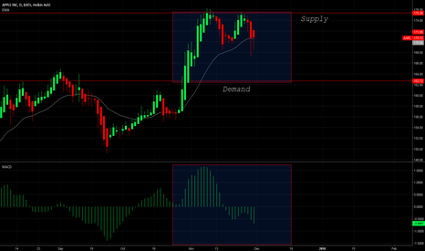 AAPL: $AAPL Negative Performance Along The Supply Trend.