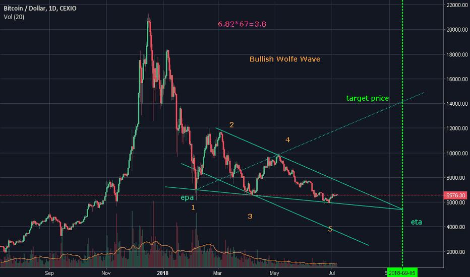 BTCUSD: Bitcoin Has Found Market Bottom. Bullish Wolfe Wave