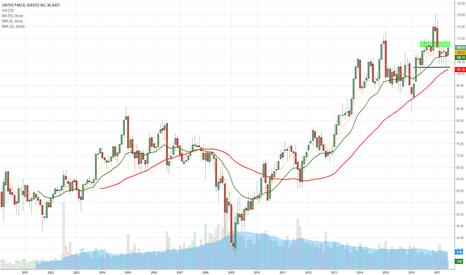 UPS: UPS- A Close above 200MA