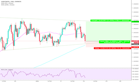 GBPNZD: GBPNZD Long the KIWI