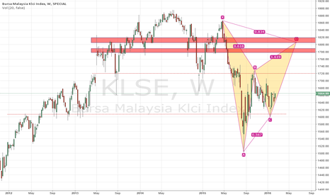 KLSE: FBM: KLCI.   Long Bias