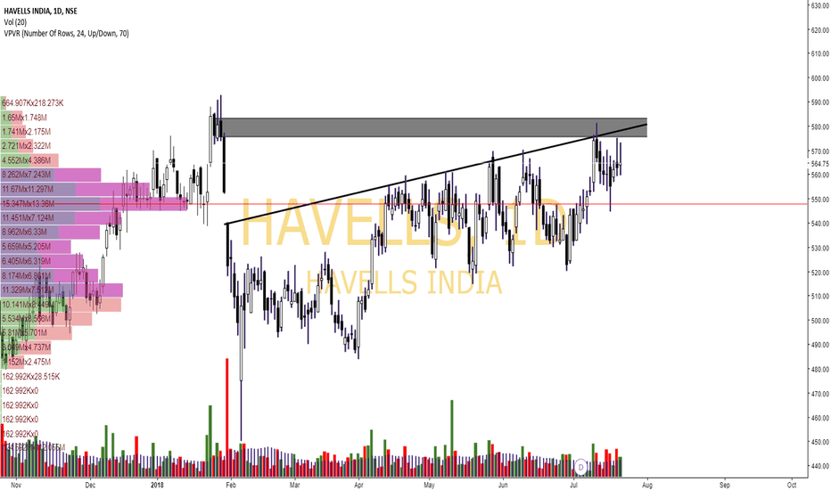 HAVELLS: Havells- Result trade
