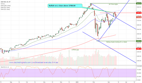 SPX: SPX Current Conditions
