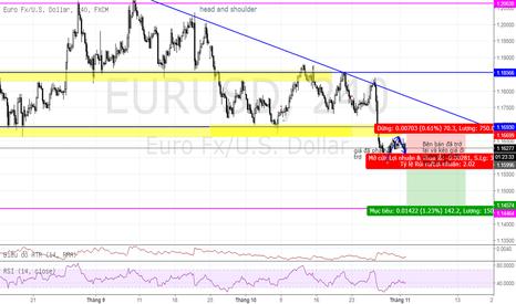 EURUSD: Bán EUR/USD