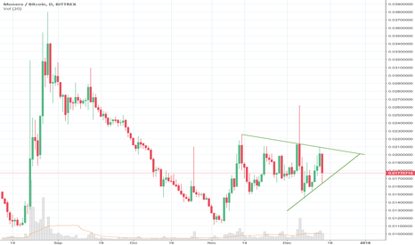 XMRBTC: Price is coiling